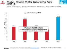 Wendys Graph Of Working Capital For Five Years 2014-18