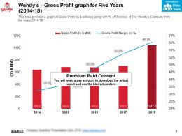 Wendys Gross Profit Graph For Five Years 2014-18