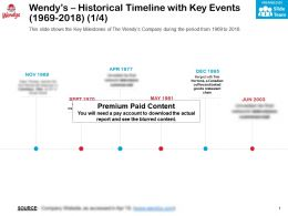 Wendys Historical Timeline With Key Events 1969-2018