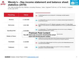 Wendys Key Income Statement And Balance Sheet Statistics 2018