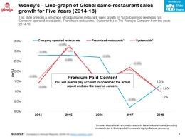 Wendys Line Graph Of Global Same Restaurant Sales Growth For Five Years 2014-18
