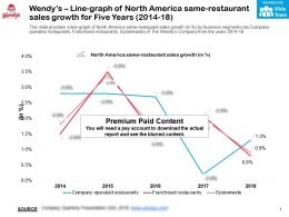 Wendys Line Graph Of North America Same Restaurant Sales Growth For Five Years 2014-18