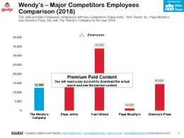 Wendys Major Competitors Employees Comparison 2018