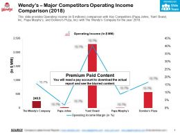 Wendys Major Competitors Operating Income Comparison 2018