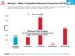 Wendys Major Competitors Revenue Comparison 2018