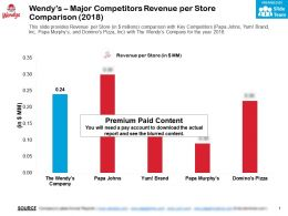 Wendys Major Competitors Revenue Per Store Comparison 2018