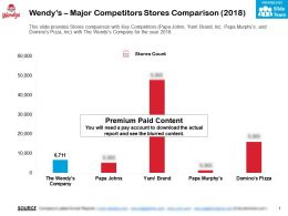 Wendys Major Competitors Stores Comparison 2018