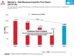 Wendys Net Revenue Trend For Five Years 2014-18