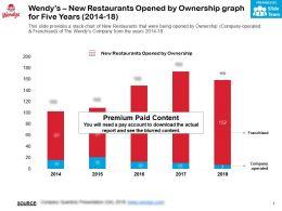 Wendys New Restaurants Opened By Ownership Graph For Five Years 2014-18