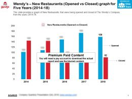 Wendys New Restaurants Opened Vs Closed Graph For Five Years 2014-18