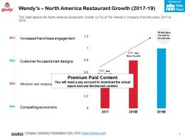 Wendys North America Restaurant Growth 2017-19