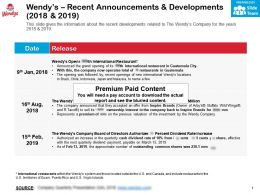 Wendys Recent Announcements And Developments 2018-2019