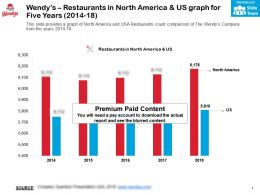 Wendys Restaurants In North America And US Graph For Five Years 2014-18