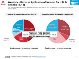 Wendys Revenue By Source Of Income For Us And Canada 2018