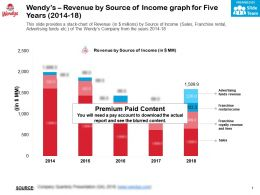 Wendys Revenue By Source Of Income Graph For Five Years 2014-18