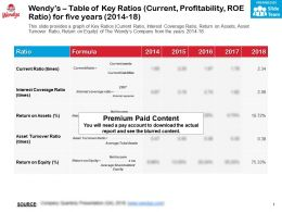 Wendys Table Of Key Ratios Current Profitability Roe Ratio For Five Years 2014-18