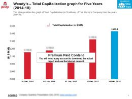 Wendys Total Capitalization Graph For Five Years 2014-18