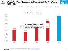 Wendys Total Restaurants Count Graph For Five Years 2014-18