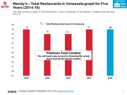 Wendys Total Restaurants In Venezuela Graph For Five Years 2014-18