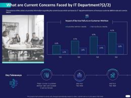 What Are Current Concerns Faced By IT Department Customer Ppt Powerpoint Files