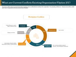 What Are Current Conflicts Existing Organization Workplace Ppt File Objects