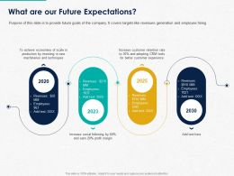 What Are Our Future Expectations Ppt Powerpoint Presentation Show Clipart Images