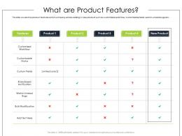 What Are Product Features Product Requirement Document Ppt Brochure