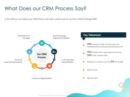 What Does Our CRM Process Say Aligned Ppt Powerpoint Presentation Professional Elements