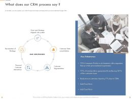 What Does Our Crm Process Say Aligned With System Ppt Powerpoint Presentation Files