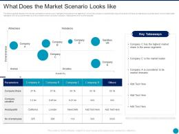 What Does The Market Scenario Looks Like Augmented Reality