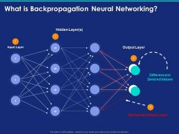 What Is Backpropagation Neural Networking Ppt Powerpoint Presentation Outline