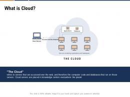 What Is Cloud Devops Cloud Computing Ppt Powerpoint Presentation Inspiration