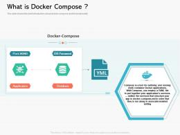 What Is Docker Compose Containerization A Step Forward For Digital Transformation Ppt Powerpoint Aids