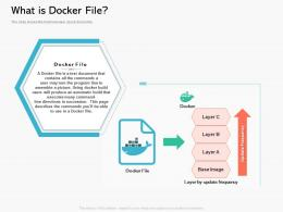What Is Docker File Containerization A Step Forward For Digital Transformation Ppt Powerpoint Presentation Slides