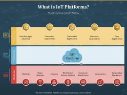 What Is IoT Platforms Internet Of Things IOT Ppt Powerpoint Presentation Infographic Template Information