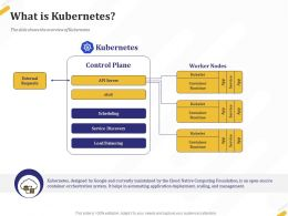 What Is Kubernetes Control Ppt Powerpoint Presentation File Format Ideas