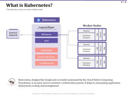 What Is Kubernetes Scheduling Ppt Powerpoint Presentation File Formats