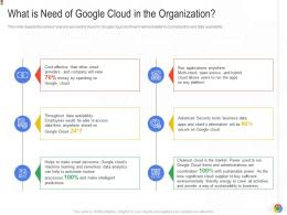 What Is Need Of Google Cloud In The Organization Google Cloud IT Ppt Infographics
