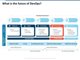 What Is The Future Of Devops Labor Efficiencies Ppt Powerpoint Presentation Layouts
