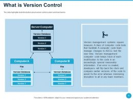 What Is Version Control Minimizing Disruption Ppt Powerpoint Inspiration