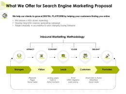 What We Offer For Search Engine Marketing Proposal Ppt Powerpoint Presentation Backgrounds