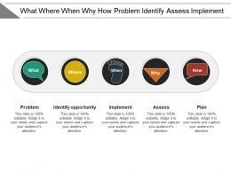 What Where When Why How Problem Identify Assess Implement
