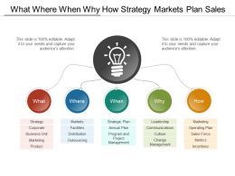 What Where When Why How Strategy Markets Plan Sales