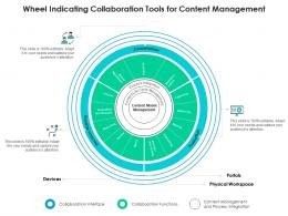 Wheel Indicating Collaboration Tools For Content Management