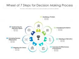 Wheel Of 7 Steps For Decision Making Process