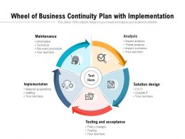 Wheel Of Business Continuity Plan With Implementation