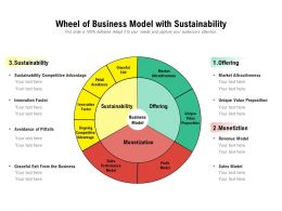 Wheel Of Business Model With Sustainability
