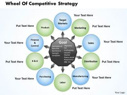 Wheel Of Competitive Strategy Powerpoint Presentation Slide Template