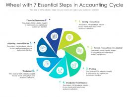 Wheel With 7 Essential Steps In Accounting Cycle