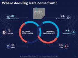 Where Does Big Data Come From Ppt Powerpoint Presentation Show Outline